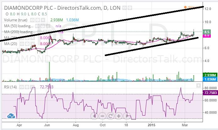 Diamondcorp 12p 2013 Price Channel Top Target - DirectorsTalk